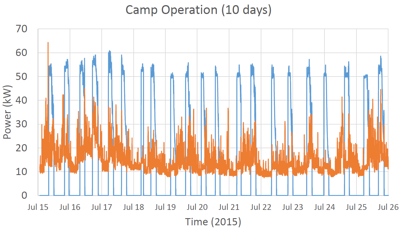 Graph showing camp load characteristics