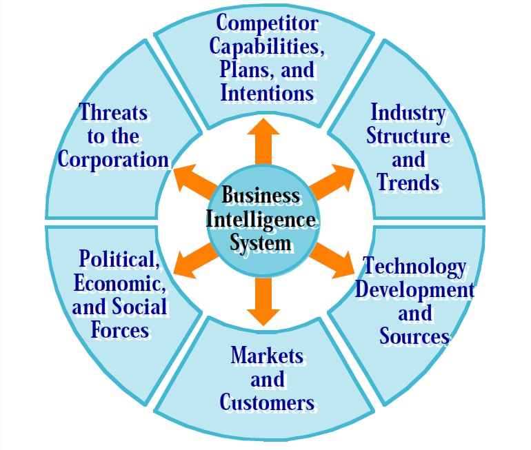 Source: Herring, J. 2005. Defining Your Intelligence Requirements. Presented at the SLA Annual Conference. Toronto Canada. June 6. Retrieved at: http://units.sla.org/division/dci/Conf_Presentations/2005/Defining_Your_Intelligence_Requirements.pdf