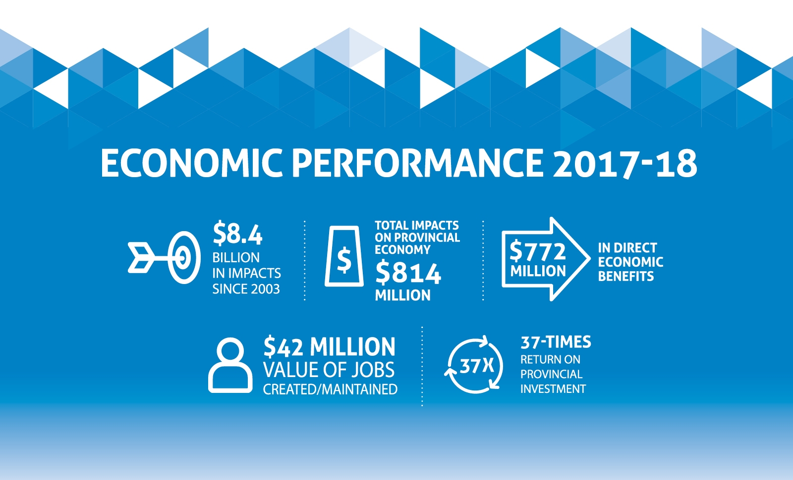 src economic impact graphic 2018
