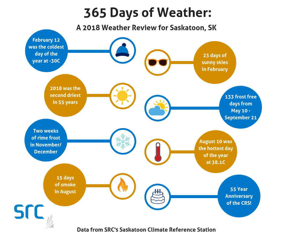 2018 weather summary stats from src's climate reference station