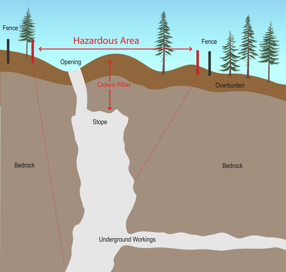 src graphic showing underground hazards at mine site
