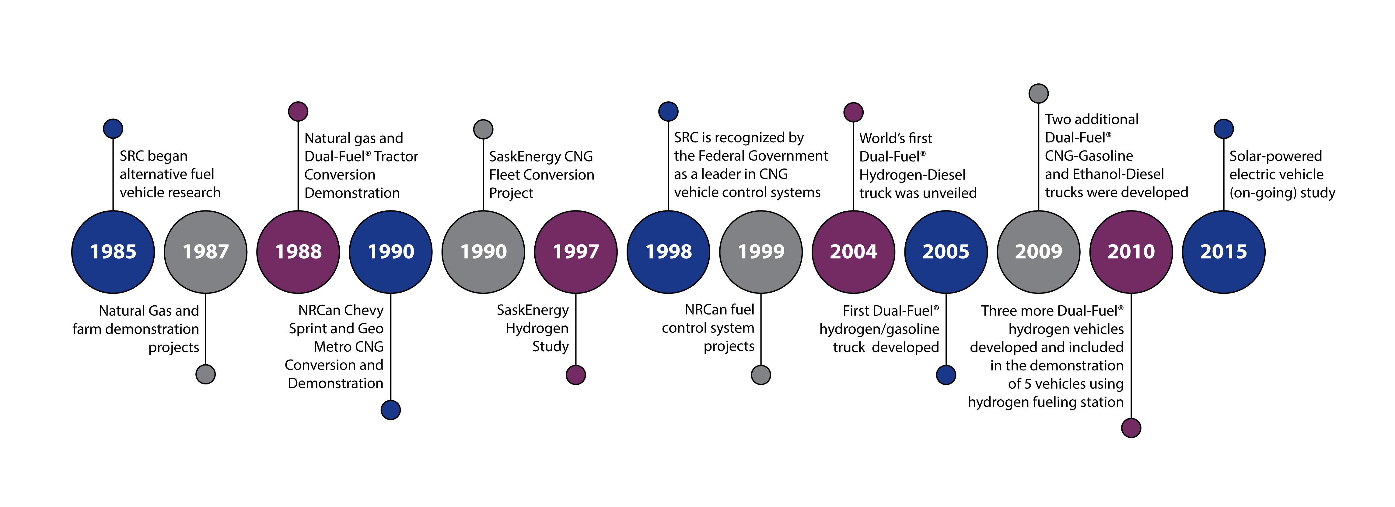 src alternative fuels projects timeline