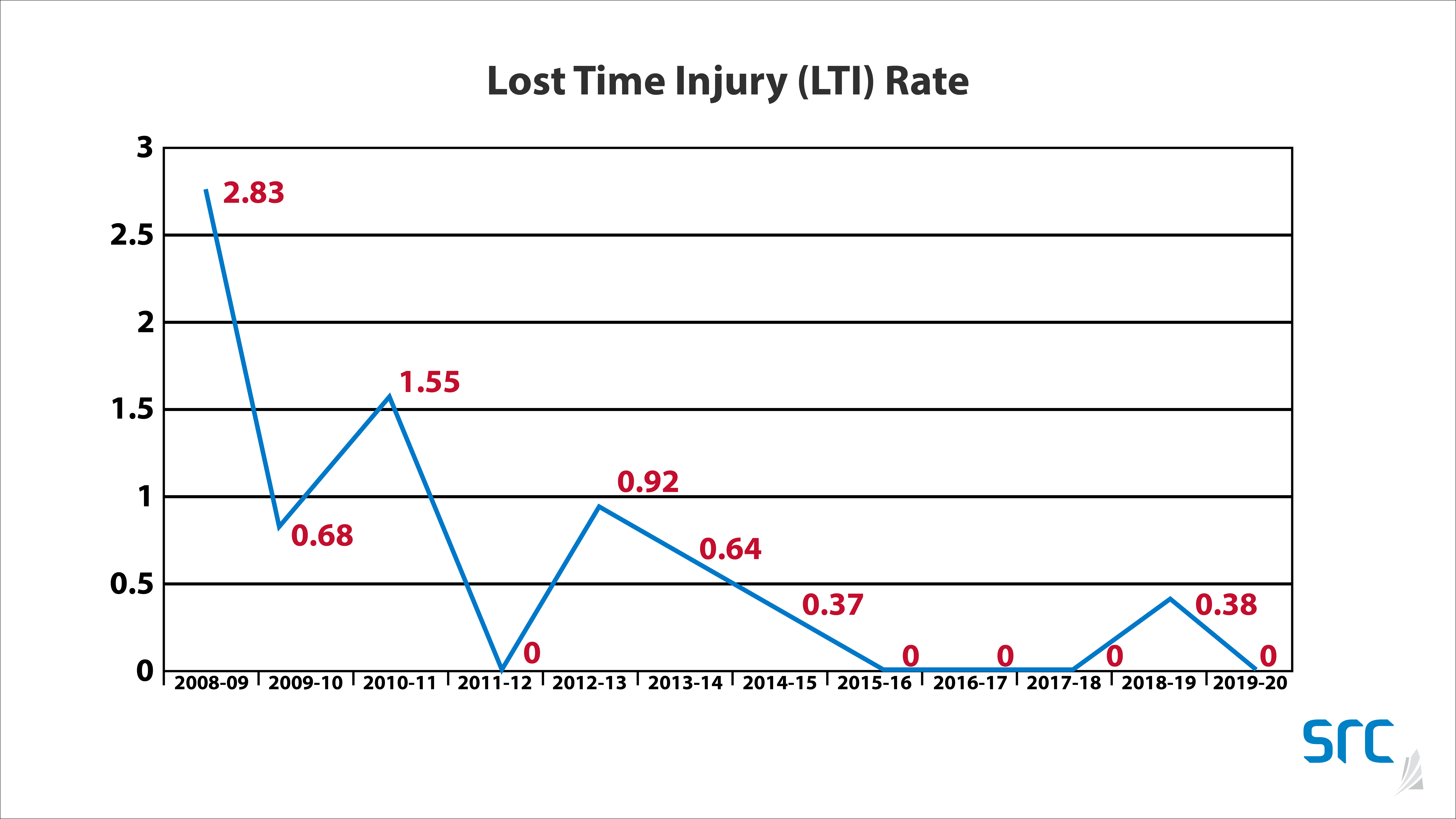 src lost-time incident graph trends downward