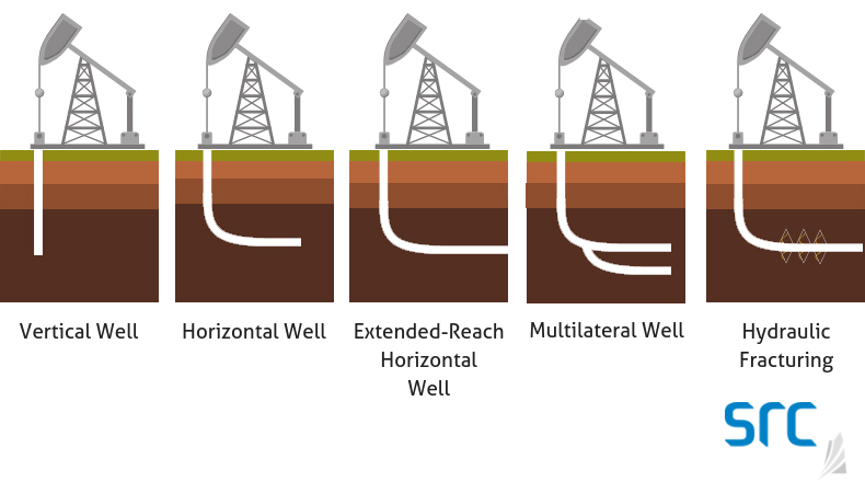 src history of drilling graphic