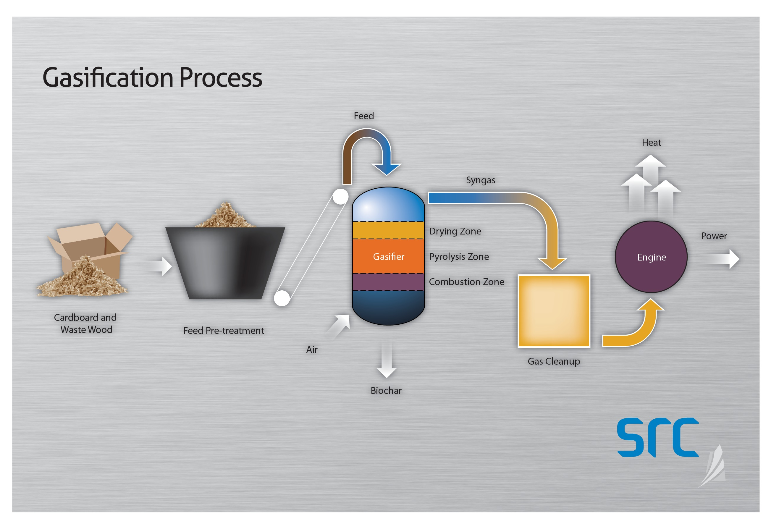 Whats Old Is New Recycling Project Looks At Ways To Reuse Gas Engine Diagram Src Gasification Process