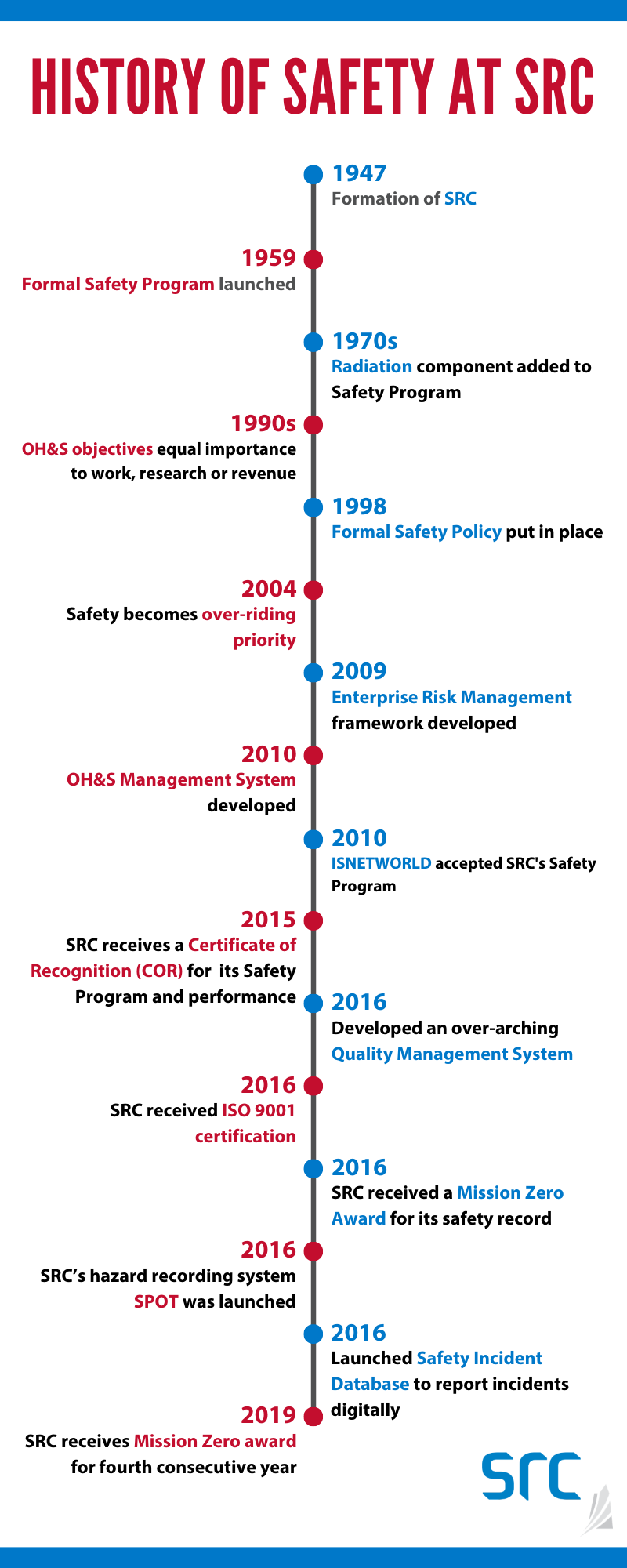 historical timeline of safety program at src