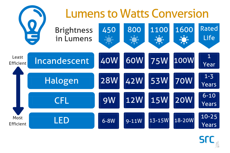 src chart showing lumens to wattage light bulb conversion