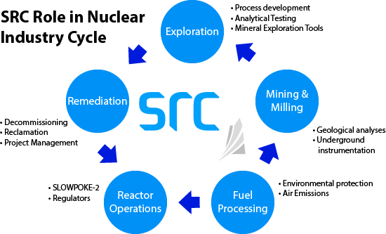 graphic of src's involvement in nuclear industry cycle