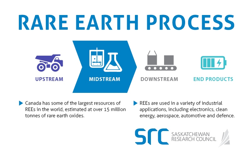 ree process at src