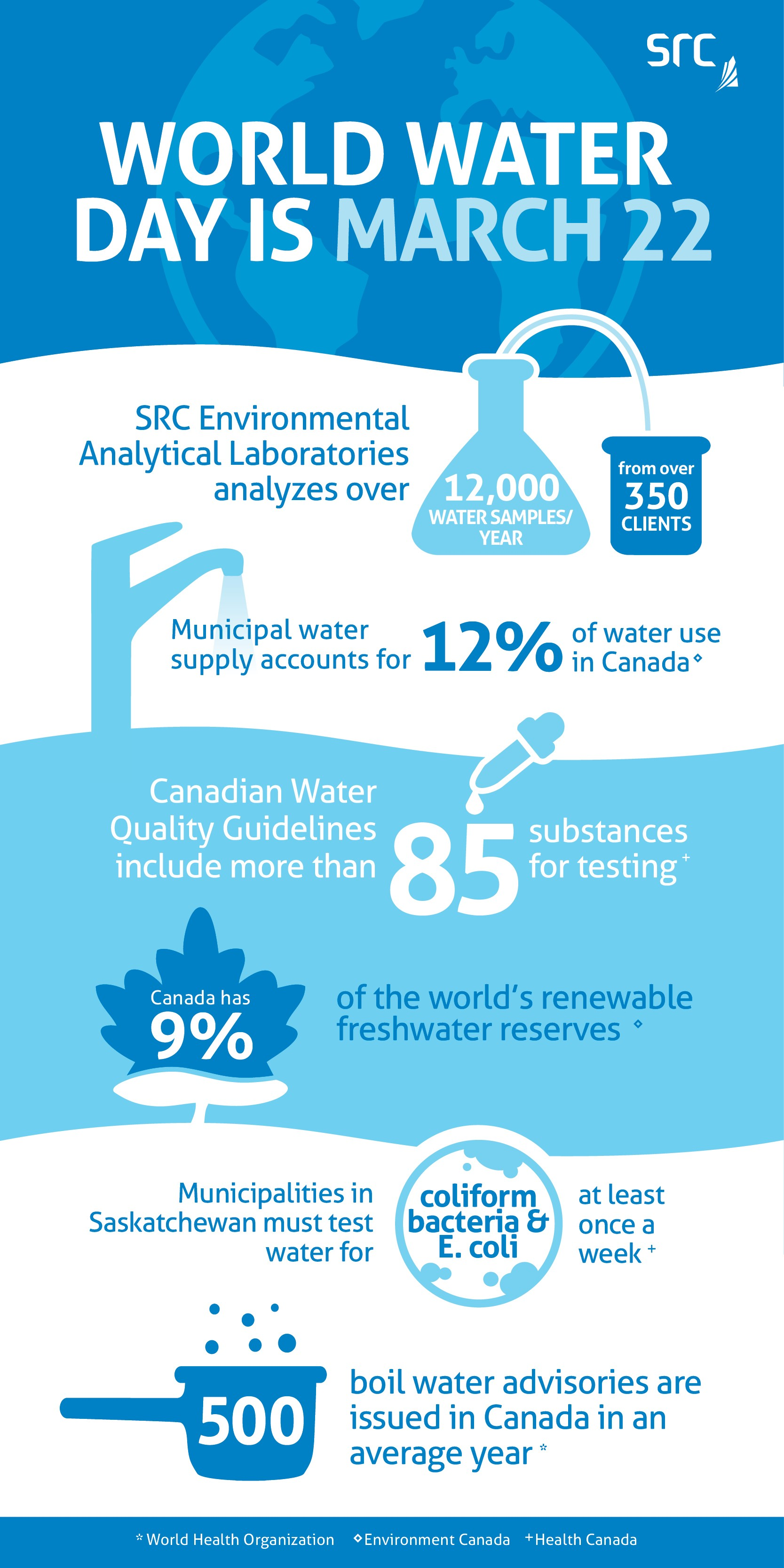 water day infographic