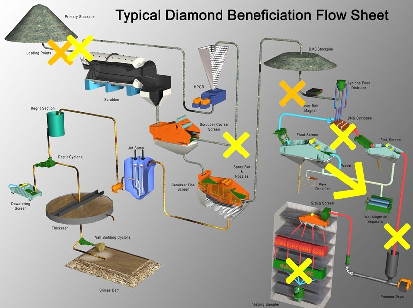 src example of diamond beneficiation flow sheet