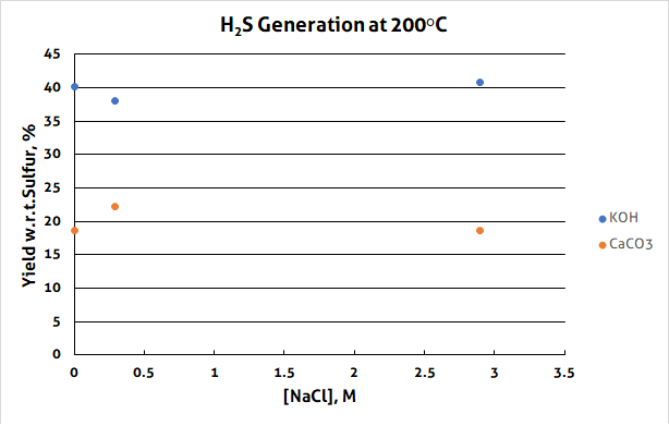 chart with results of hydrogen sulfide from elemental sulfur test