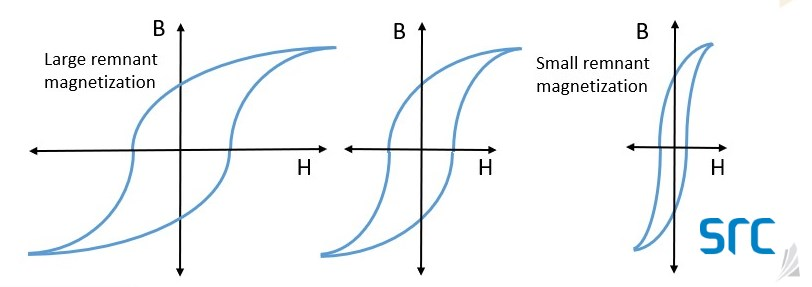 hysteresis example at src