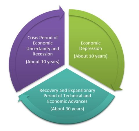 Three economic cycles