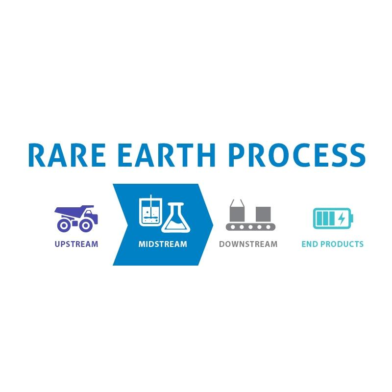 src rare earth process