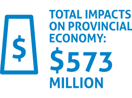 graphic showing src's total impacts on the provincial economy was $573 million