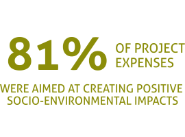graphic showing 81% of src's project expenses was on social and environmental impacts